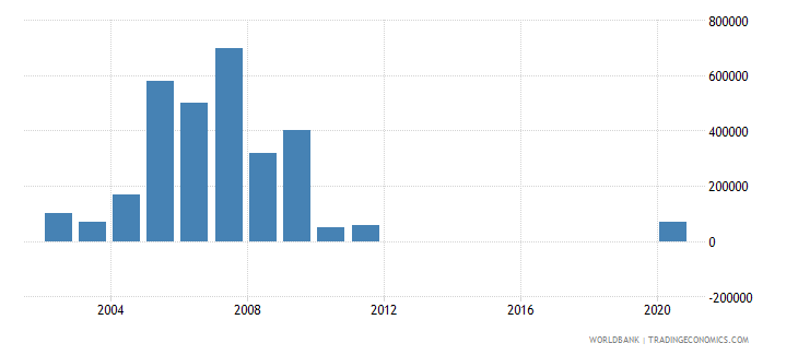 nicaragua net bilateral aid flows from dac donors new zealand us dollar wb data