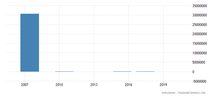 nicaragua net bilateral aid flows from dac donors poland current us$ wb data