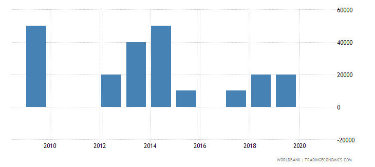 nicaragua net bilateral aid flows from dac donors portugal us dollar wb data