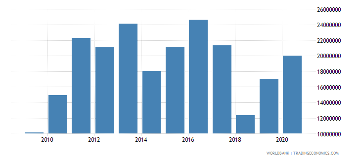 nicaragua net bilateral aid flows from dac donors switzerland us dollar wb data