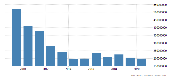 nicaragua net bilateral aid flows from dac donors total us dollar wb data