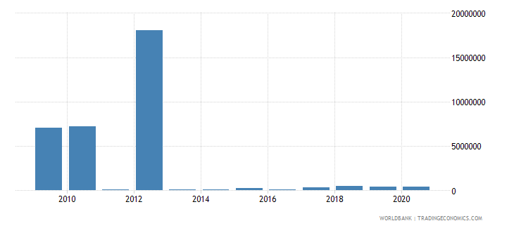 nicaragua net bilateral aid flows from dac donors united kingdom us dollar wb data