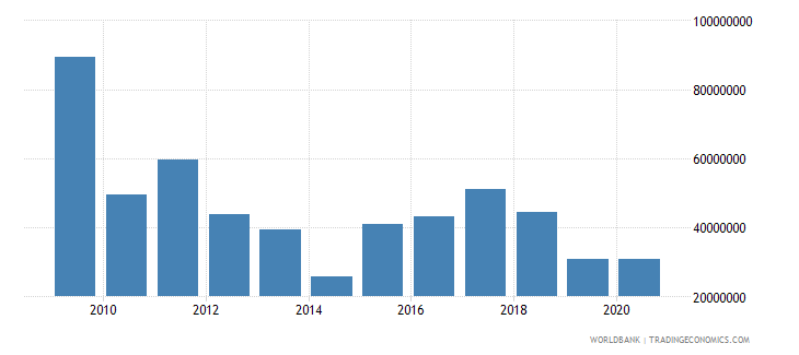 nicaragua net bilateral aid flows from dac donors united states us dollar wb data