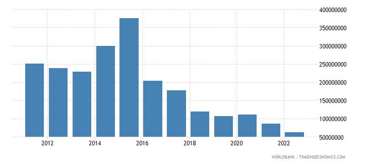nicaragua net capital account bop us dollar wb data