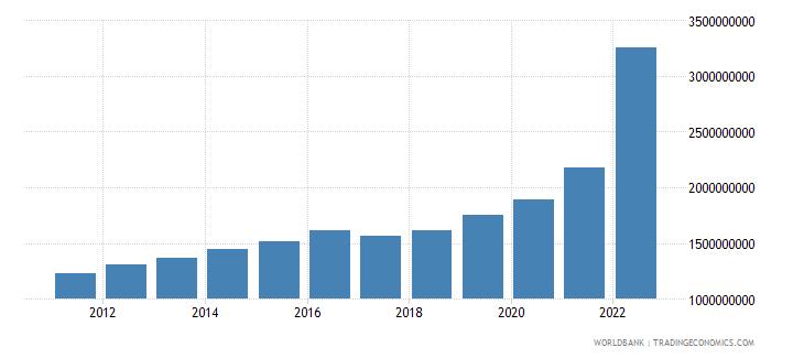 nicaragua net current transfers bop us dollar wb data