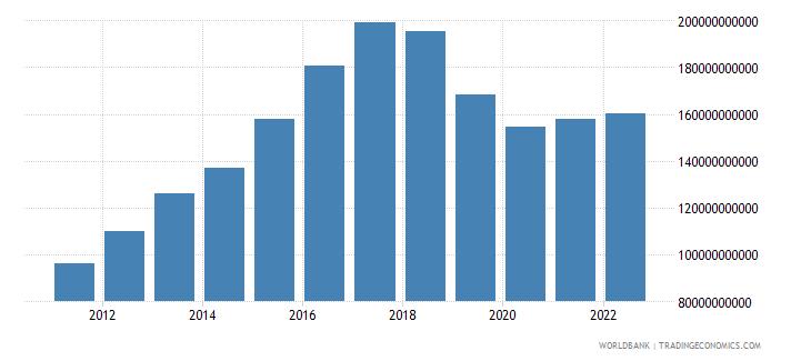 nicaragua net domestic credit current lcu wb data