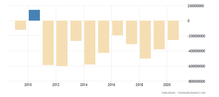 nicaragua net errors and omissions adjusted bop us dollar wb data