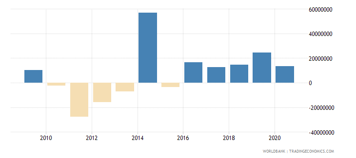 nicaragua net financial flows bilateral nfl us dollar wb data