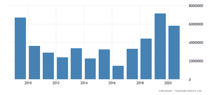 nicaragua net financial flows ida nfl us dollar wb data