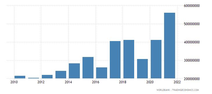 nicaragua net financial flows multilateral nfl us dollar wb data