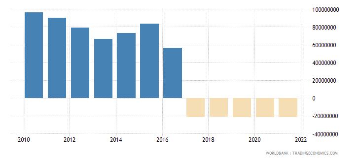 nicaragua net financial flows rdb concessional nfl us dollar wb data