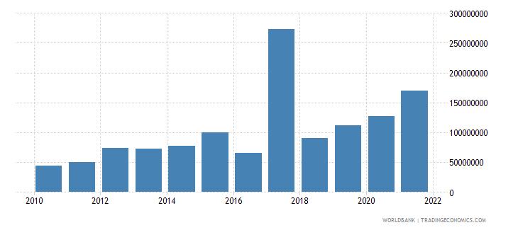nicaragua net financial flows rdb nonconcessional nfl us dollar wb data