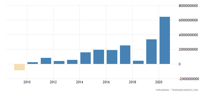 nicaragua net foreign assets current lcu wb data