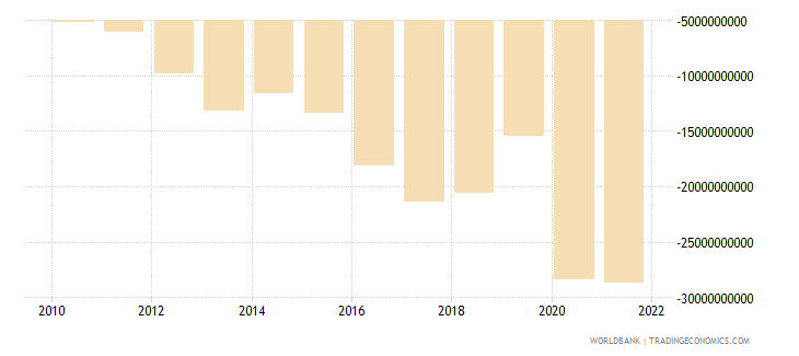 nicaragua net income from abroad current lcu wb data