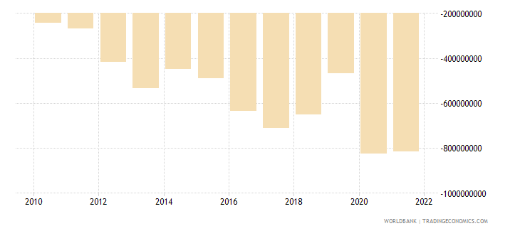 nicaragua net income from abroad us dollar wb data