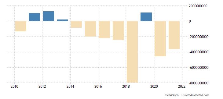nicaragua net lending   net borrowing  current lcu wb data