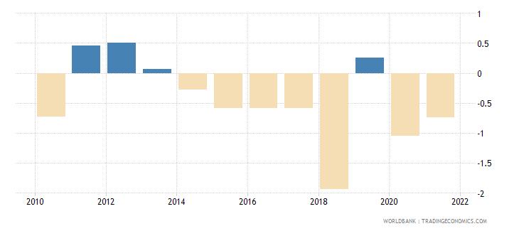 nicaragua net lending   net borrowing  percent of gdp wb data