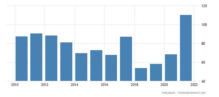 nicaragua net oda received per capita us dollar wb data
