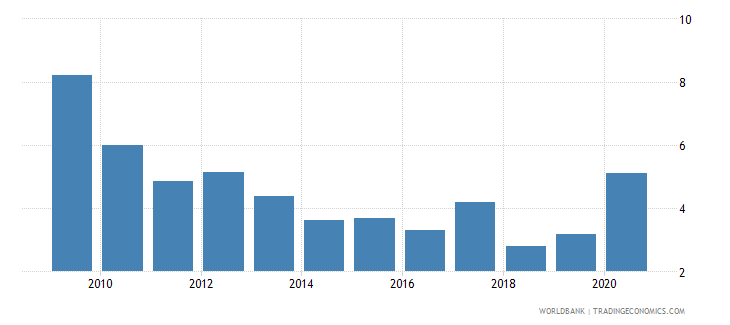 nicaragua net oda received percent of gni wb data