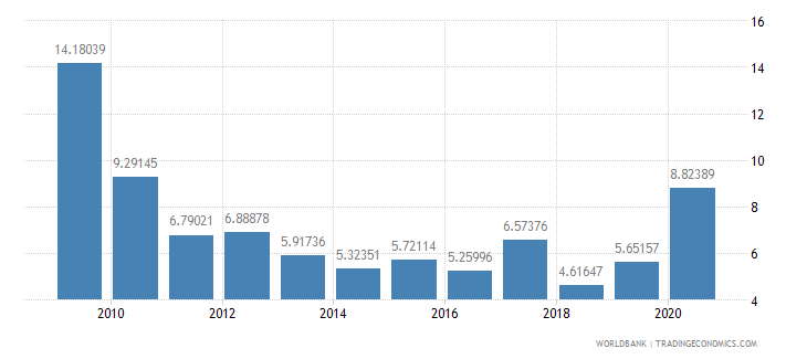 nicaragua net oda received percent of imports of goods and services wb data