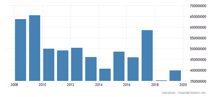 nicaragua net official development assistance and official aid received constant 2007 us dollar wb data