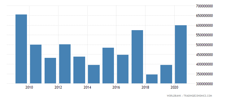 nicaragua net official development assistance received constant 2007 us dollar wb data