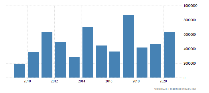 nicaragua net official flows from un agencies ifad us dollar wb data