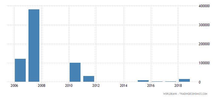 nicaragua net official flows from un agencies unaids us dollar wb data
