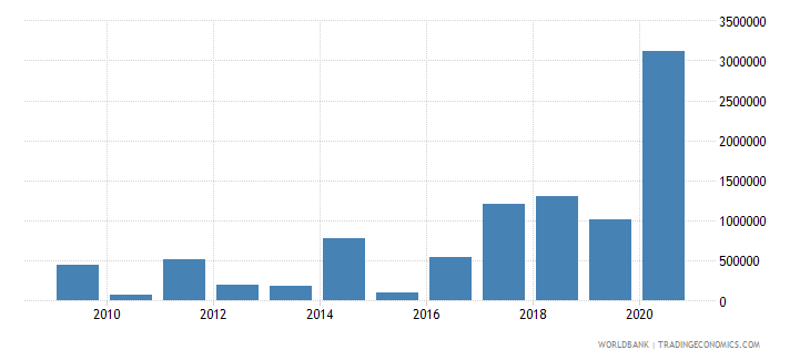 nicaragua net official flows from un agencies wfp us dollar wb data