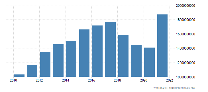 nicaragua net taxes on products constant lcu wb data