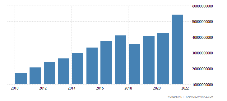 nicaragua net taxes on products current lcu wb data