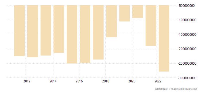 nicaragua net trade in goods bop us dollar wb data