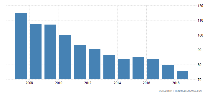 nicaragua nominal effecive exchange rate wb data