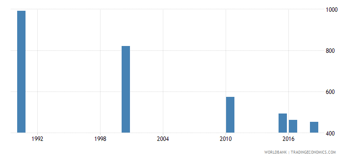 nicaragua number of deaths ages 5 14 years wb data