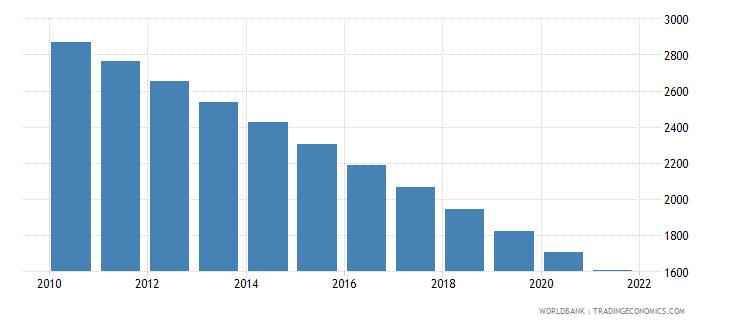 nicaragua number of infant deaths wb data