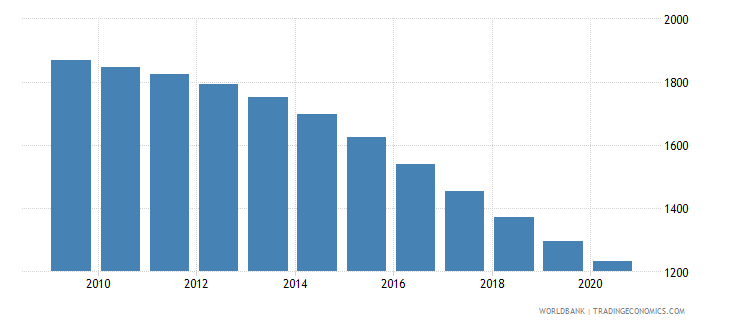nicaragua number of neonatal deaths wb data