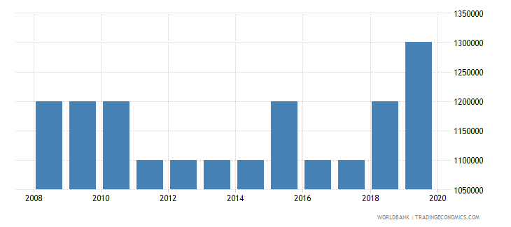 nicaragua number of people who are undernourished wb data
