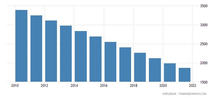 nicaragua number of under five deaths wb data