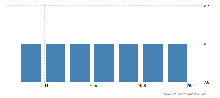 nicaragua official entrance age to post secondary non tertiary education years wb data