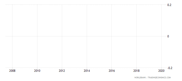 nicaragua official entrance age to pre primary education years wb data