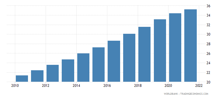 nicaragua official exchange rate lcu per us dollar period average wb data