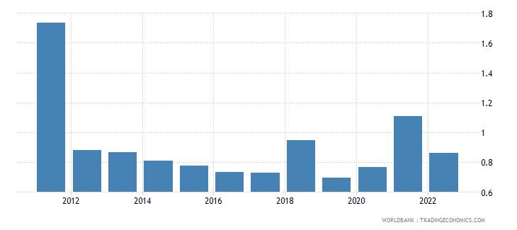 nicaragua ores and metals exports percent of merchandise exports wb data