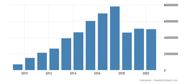 nicaragua other taxes current lcu wb data
