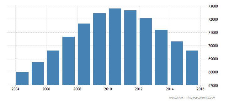 nicaragua population age 0 male wb data
