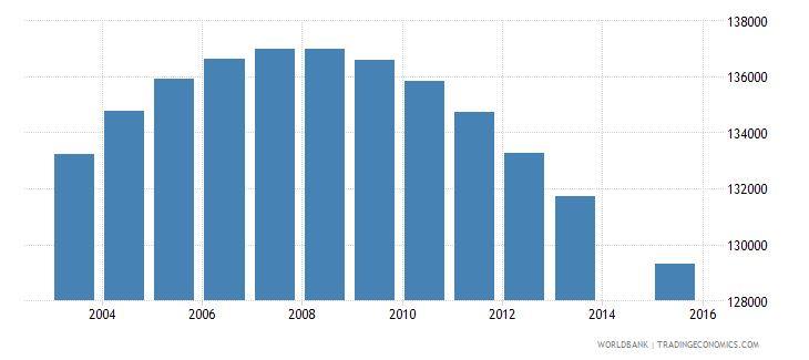 nicaragua population age 14 total wb data