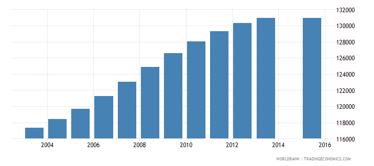 nicaragua population age 19 total wb data