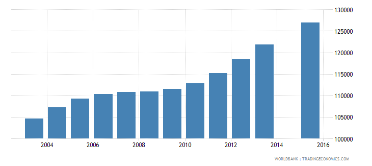 nicaragua population age 23 total wb data