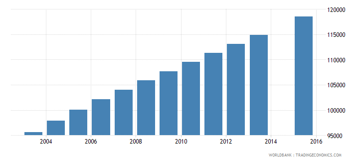 nicaragua population age 25 total wb data