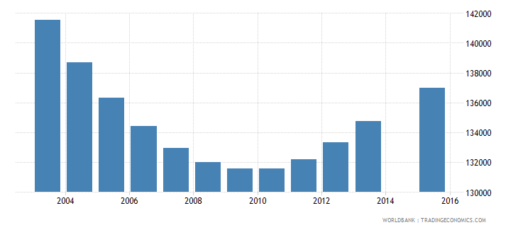 nicaragua population age 5 total wb data