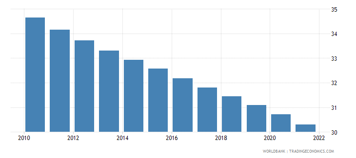 nicaragua population ages 0 14 male percent of total wb data